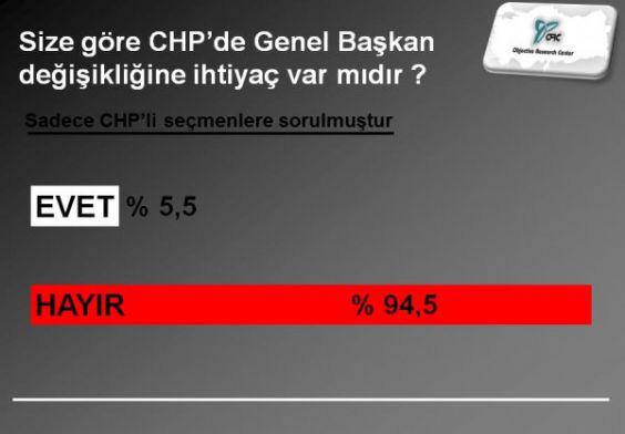 CHP Belediye Başkanı Adayları Kimler Olsun ?