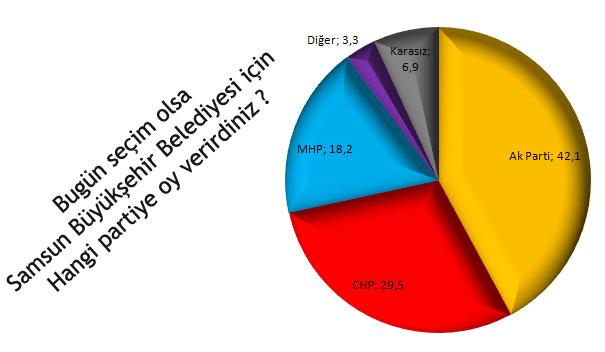 Karadeniz Bölgesinde Hangi Parti Önde ?