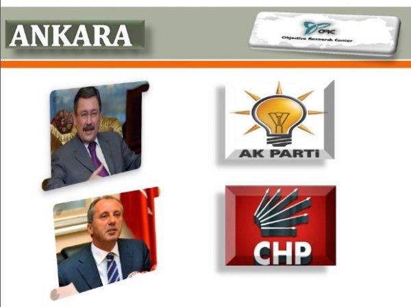 ORC Araştırma Ankara Seçim Anketi Sonuçları