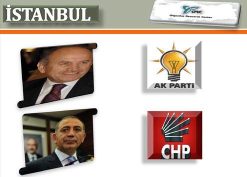 ORC Araştırma İstanbul ve İlçeleri Anketi Sonuçları