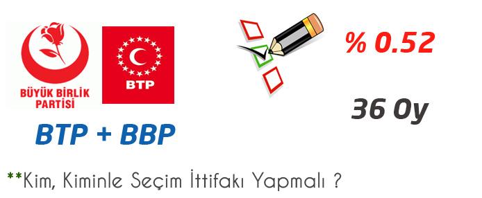 2014 Yerel Seçimlerinde Kim, Kiminle İttifak Yapmalı ?