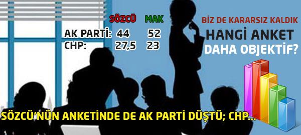 Bu Defa da Ak Parti Düştü, CHP Yükseldi!