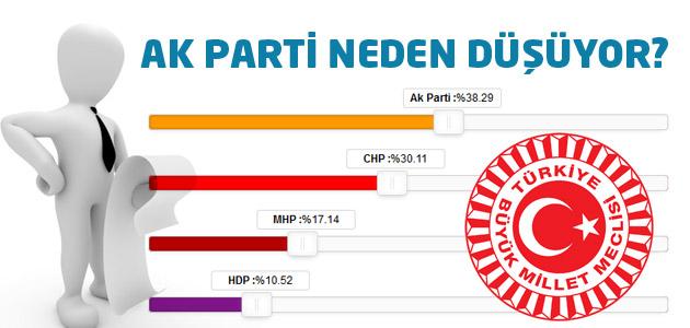 Ak Parti oyları neden düşüyor? Gezici Araştırma Analizi!
