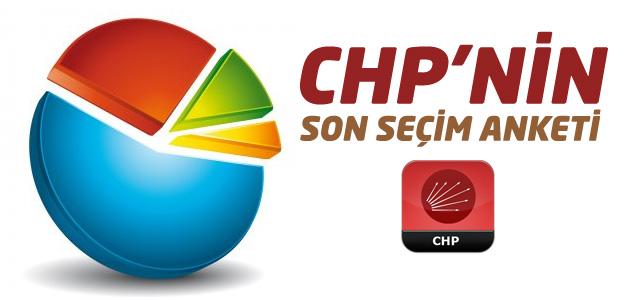 CHP Parti Sözcüsü Haluk Koç son anket sonuçlarını açıkladı!