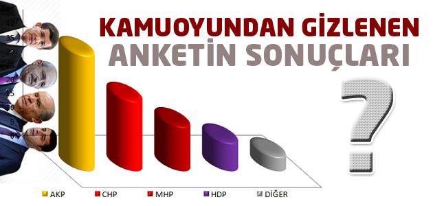 AK Partinin medyadan gizlediği seçim anketi sonuçları