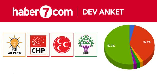 Ak Parti sempatizanı haber sitesinin anketinden sürpriz sonuç!