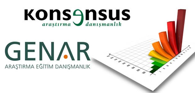 Konsensus ve GENAR anket sonuçları!